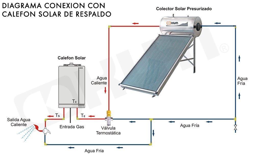 Kuhn sistema termosolar compacto presurizado con 18 for Estanque para agua caliente